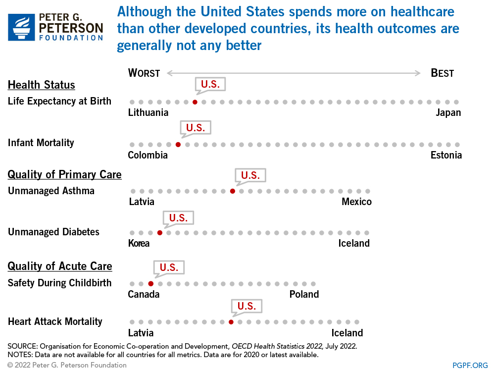 The U.S. spends significantly more on administration costs, but less on long-term healthcare, than other wealthy countries