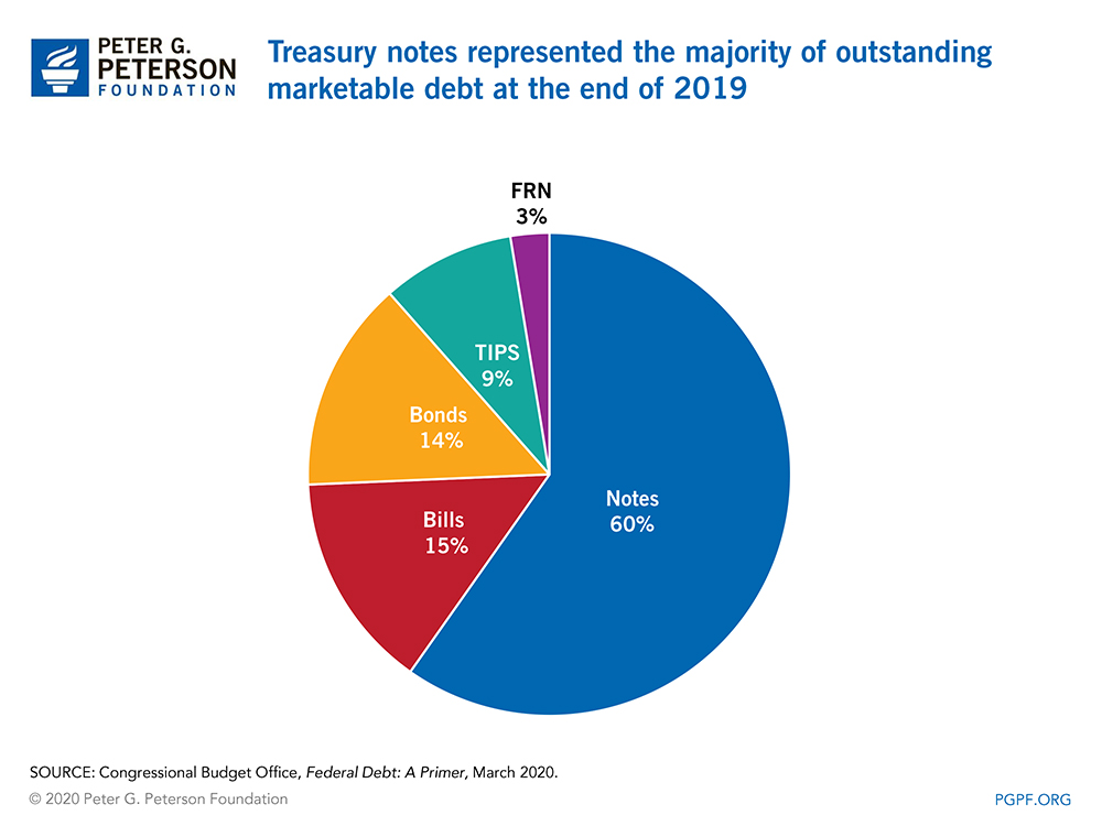 Treasury notes represented the majority of outstanding marketable debt at the end of 2019