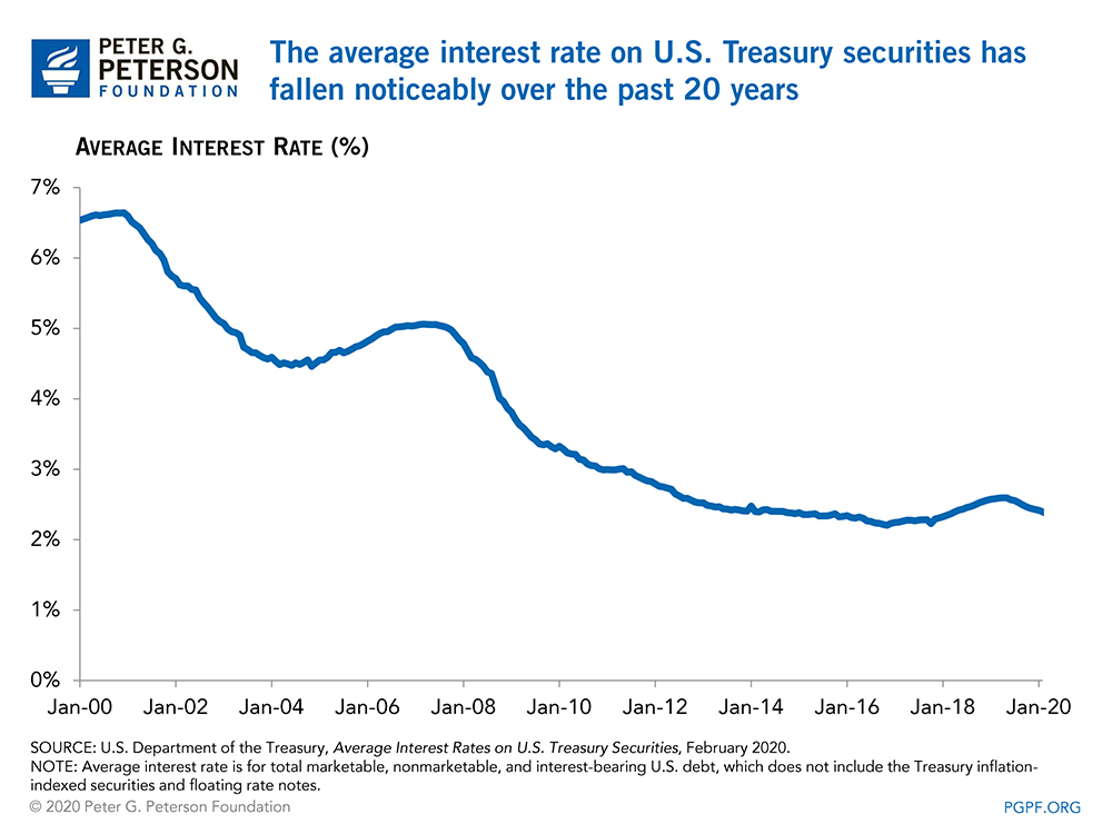 The average interest rate on U.S. Treasury securities has fallen noticeably over the past 20 years
