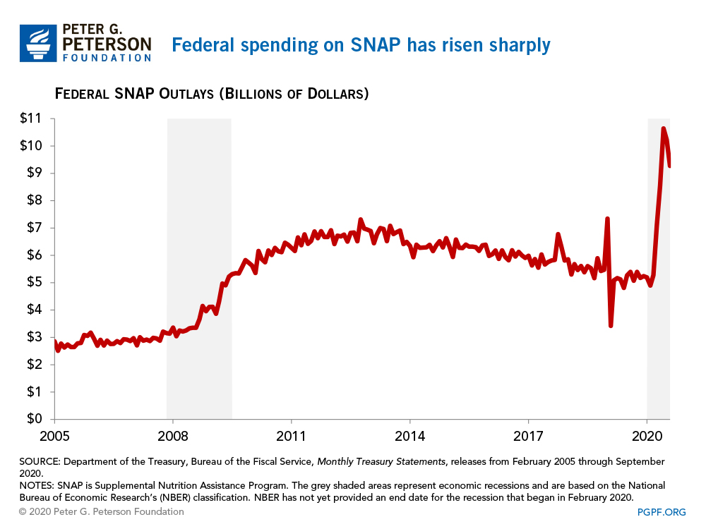 Federal spending on SNAP rose sharply over the past couple of months