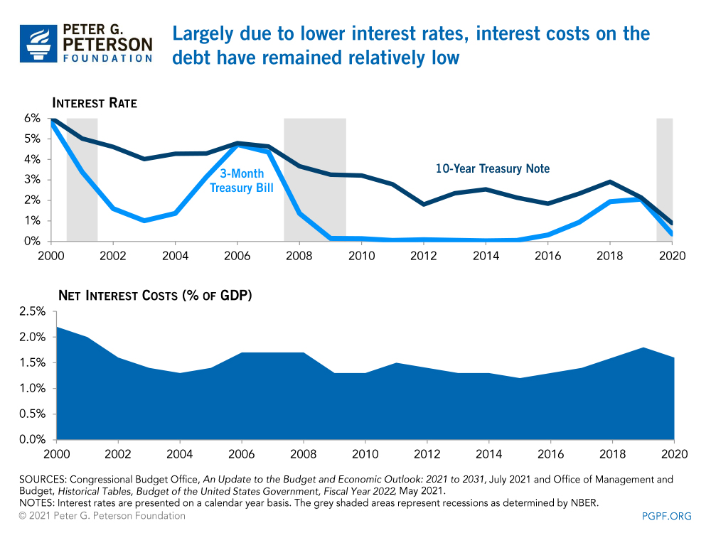 Largely due to lower interest rates, interest costs on the debt have remained relatively low