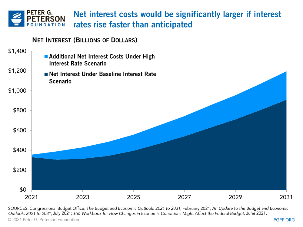 Net interest costs would be significantly larger if interest rates rise faster than anticipated