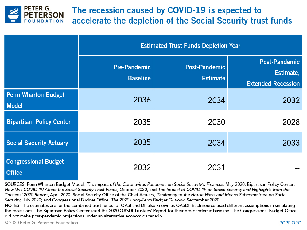The recession caused by COVID-19 is expected to accelerate the depletion of the Social Security Trust Funds