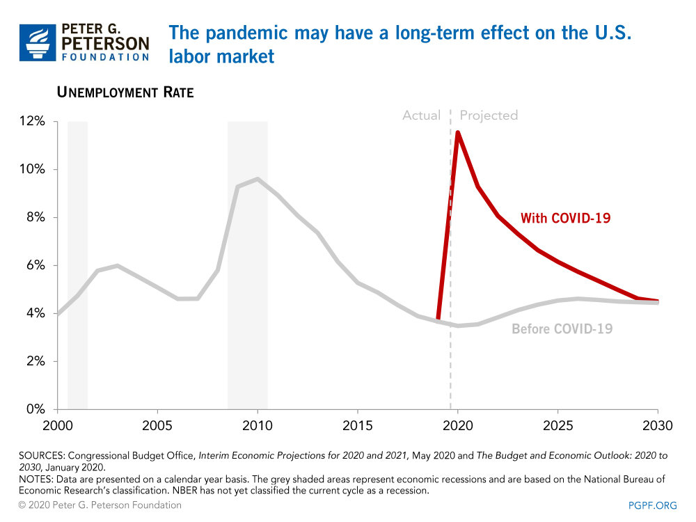 The pandemic may have a long-term effect on the U.S. labor market
