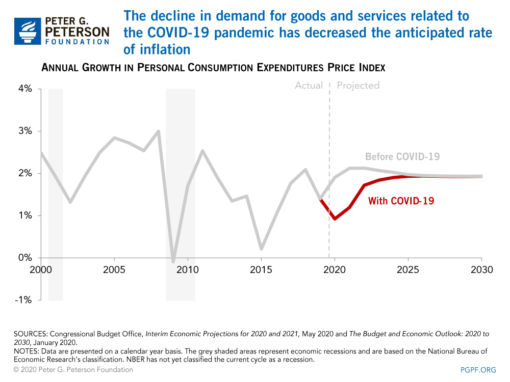 The decline in demand for goods and services related to the COVID-19 pandemic has decreased the anticipated rate of inflation