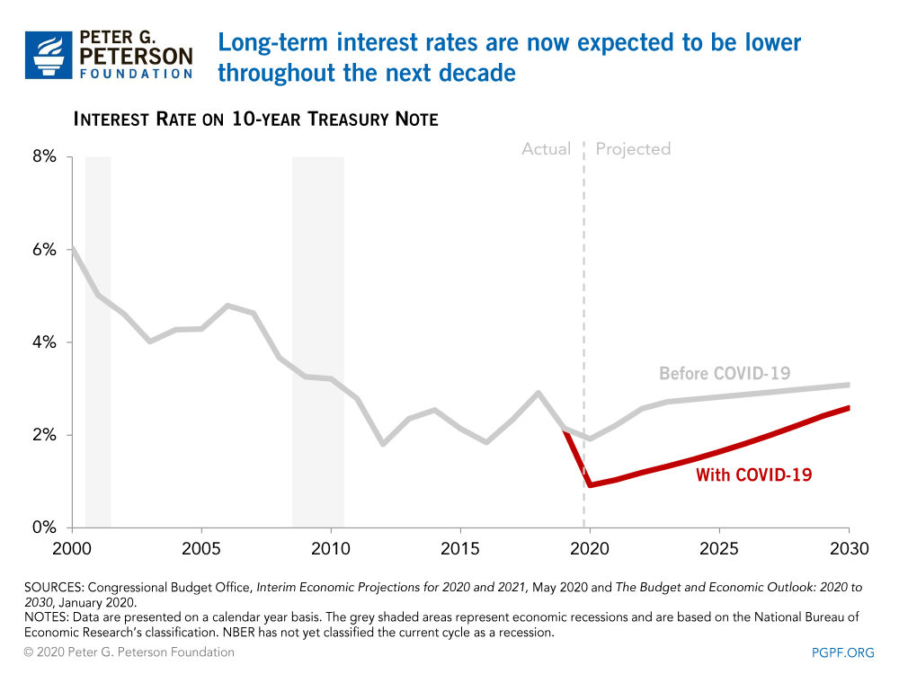 Long-term interest rates are now expected to be lower throughout the next decade
