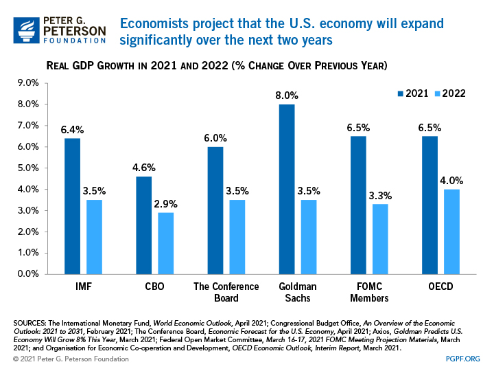 Economists project that the U.S. economy will expand significantly over the next two years