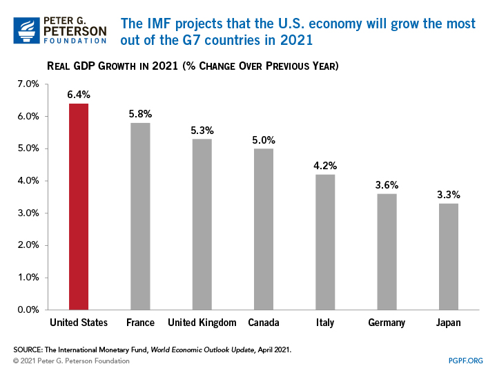 The IMF projects that the U.S. economy will grow the most out of the G7 countries in 2021