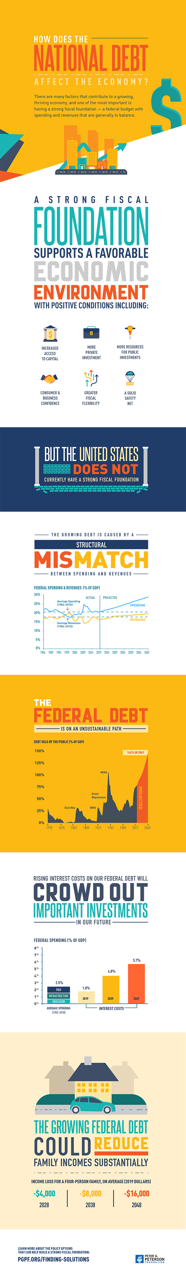 How Does the National Debt Affect the Economy?