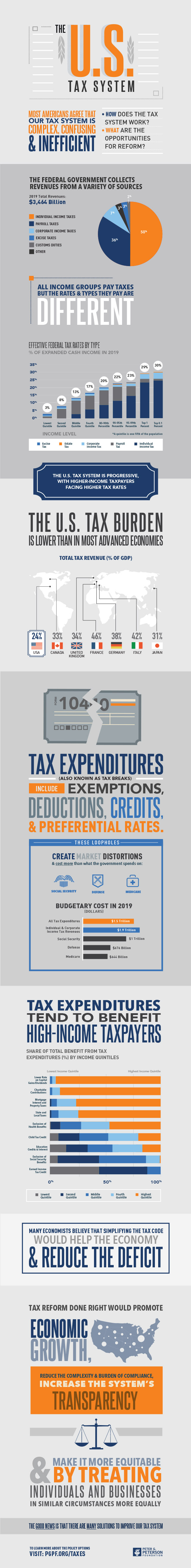 Infographic: How the U.S. Tax System Works