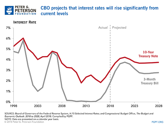 CBO projects that interest rates will rise significantly from current levels