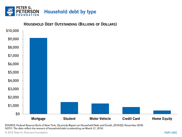 Household debt by type