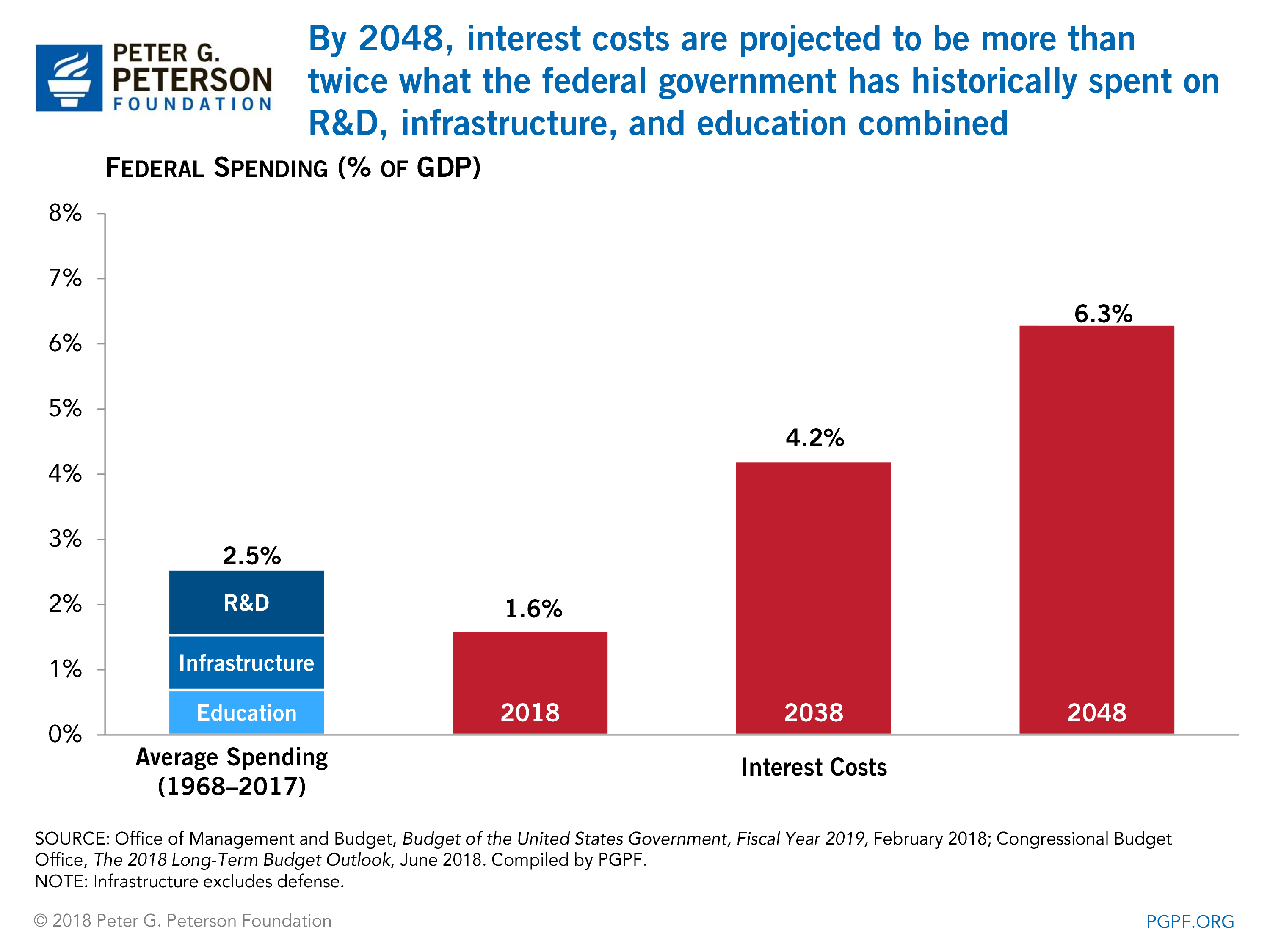 By 2048, interest costs are projected to be more than twice what the federal government has historically spent on R&D, infrastructure, and education combined