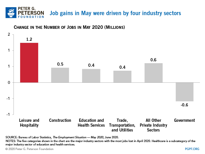 Job gains in May were driven by four industry sectors