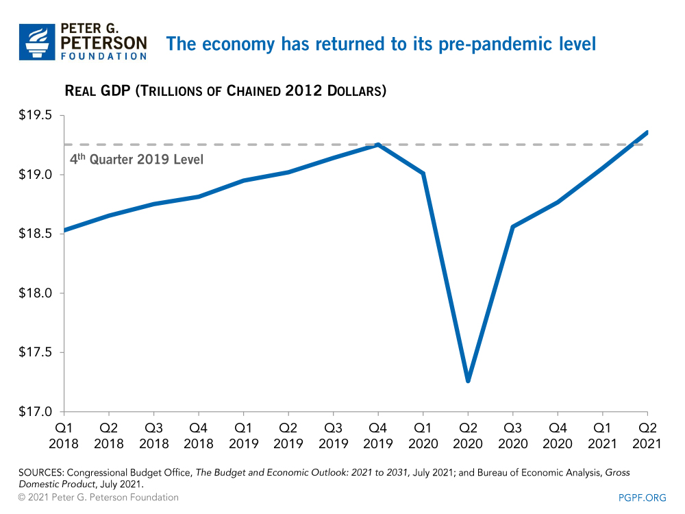 The economy has returned to its pre-pandemic level