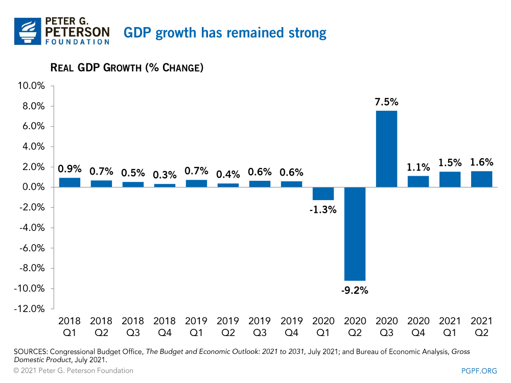 GDP growth has remained strong