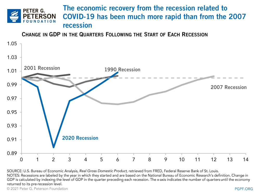 The economic recovery from the recession related to C0VID-19 has been much more rapid than from the 2007 recession
