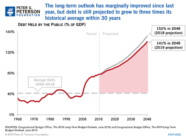 The long-term outlook has marginally improved since last year, but debt is still projected to grow to three times its historical average within 30 years