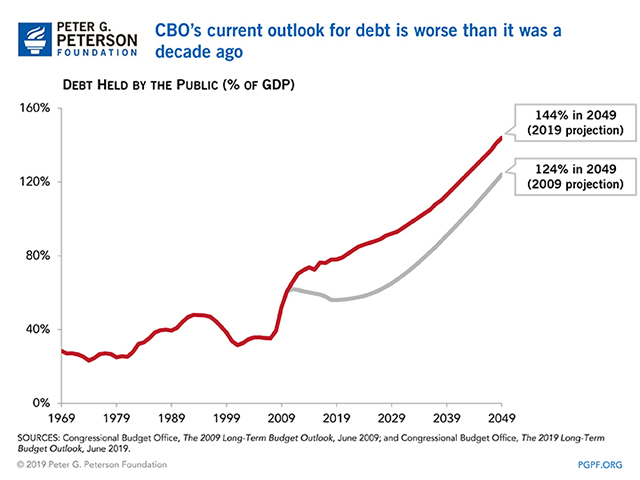 CBO's current outlook for debt is worse than it was a decade ago