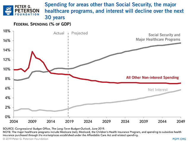 Spending for areas other than Social Security, the major healthcare programs, and interest will decline over the next 30 years