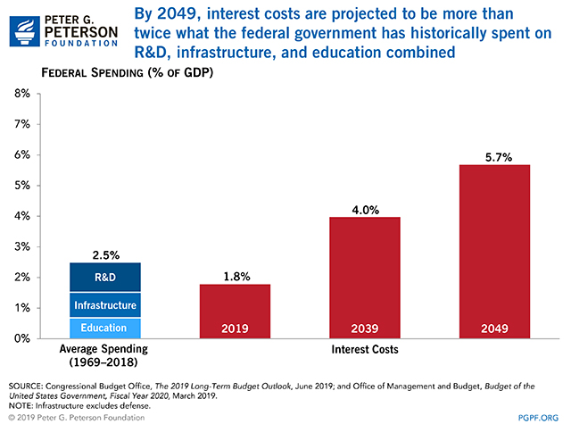 By 2049, interest costs are projected to be more than twice what the federal government has historically spent on R&D, infrastructure, and education combined