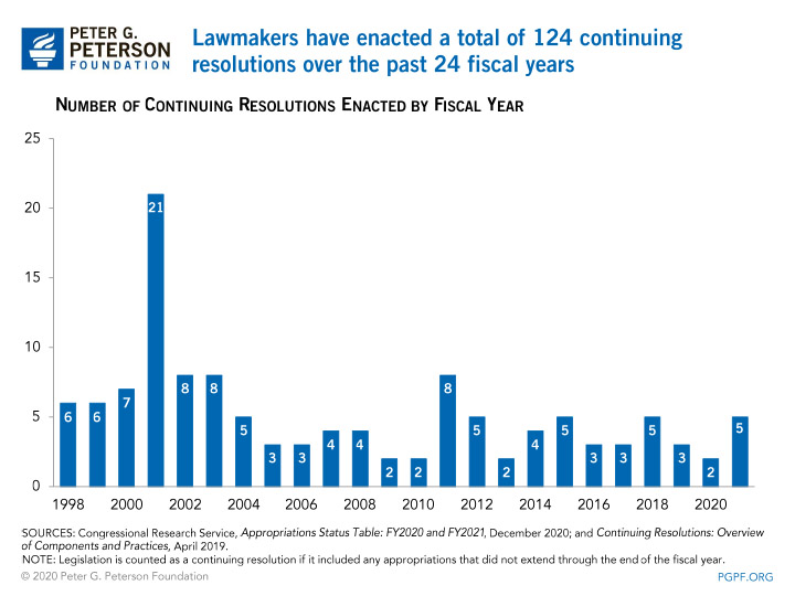 Lawmakers have enacted a total of 124 continuing resolutions over the past 24 fiscal years