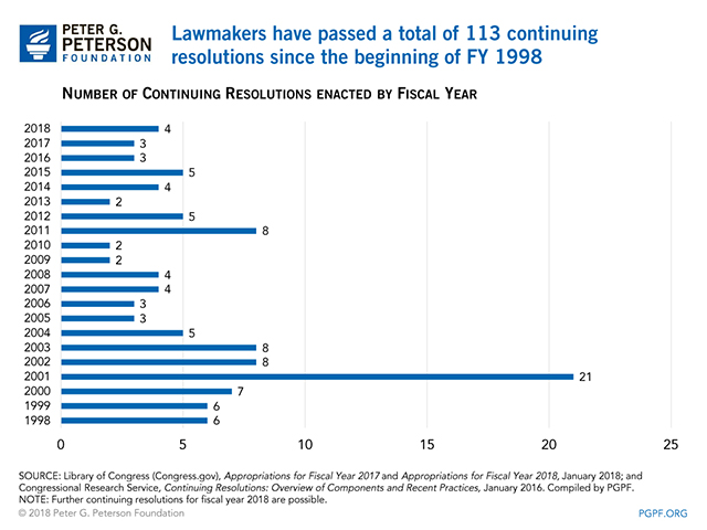 Lawmakers have passed a total of 113 continuing resolutions since the beginning of FY 1998