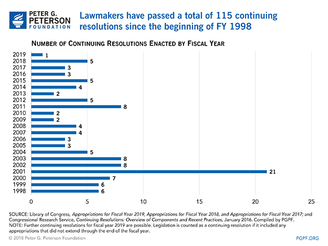 Lawmakers have passed a total of 115 continuing resolutions since the beginning of FY 1998