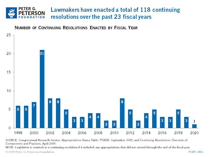 Lawmakers have passed a total of 118 continuing resolutions since the beginning of fiscal year 1998