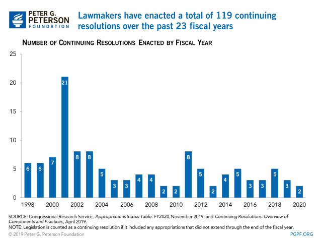 Lawmakers have passed a total of 119 continuing resolutions since the beginning of fiscal year 1998