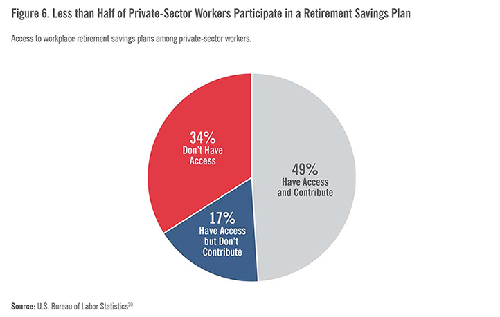 Less Than Half of Private Sector Workers Participate in a Retirement Savings Plan