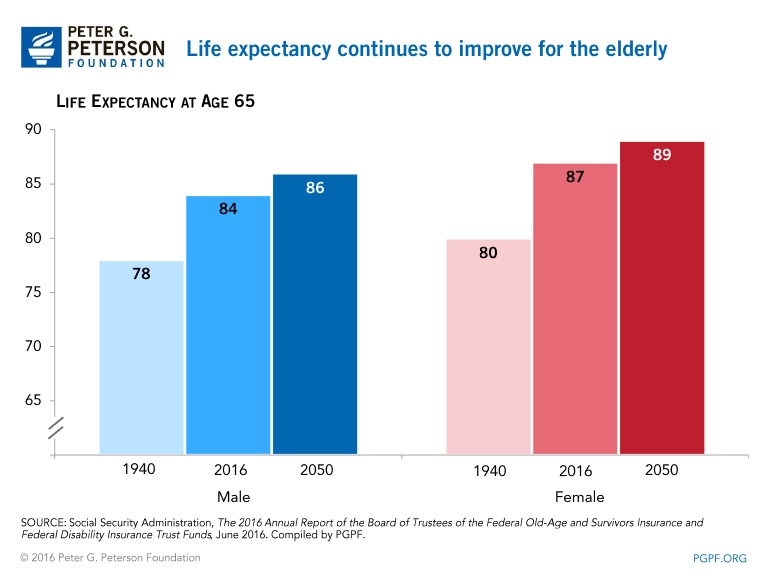 People are living longer past the age of 65 and improvements in life expectancy are expected to continue