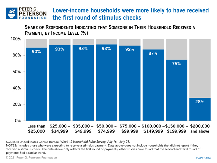 Lower-income households were more likely to have received the first round of stimulus checks
