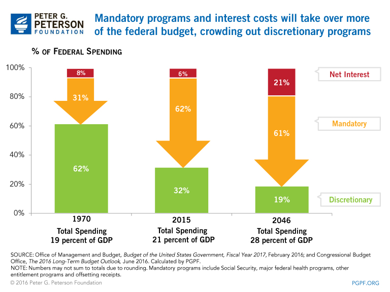 Mandatory programs and interest costs will take over more of the federal budget, crowding out discretionary programs