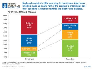 Budget Basics: Medicaid