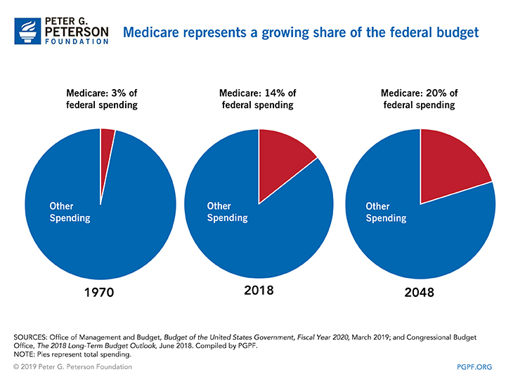 Medicare represents a growing share of the federal budget