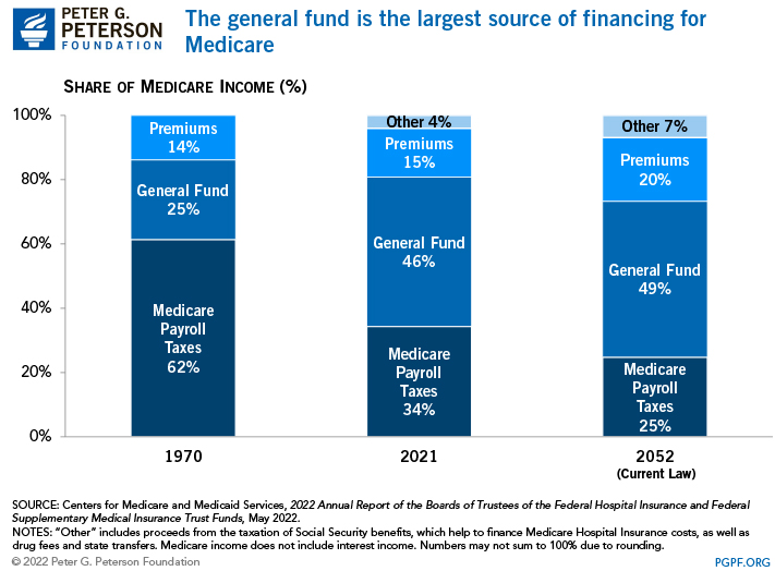 The general fund is the largest source of financing for Medicare