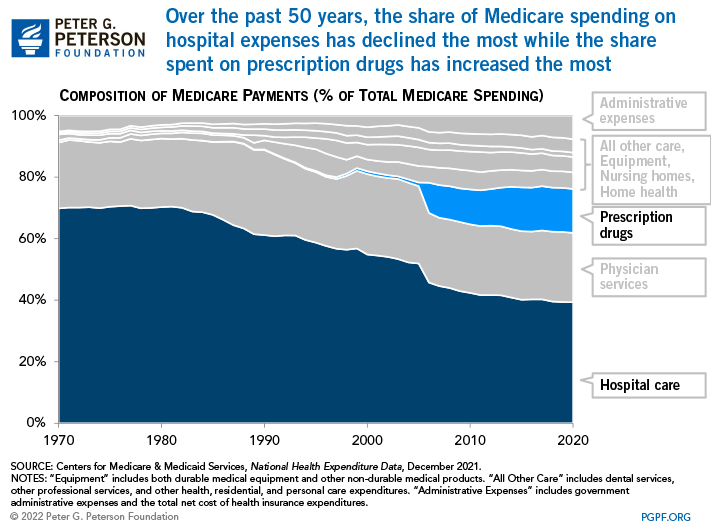 Over the past 50 years, the share of Medicare spending on hospital expenses has declined the most while the share spent on prescription drugs has increased the most