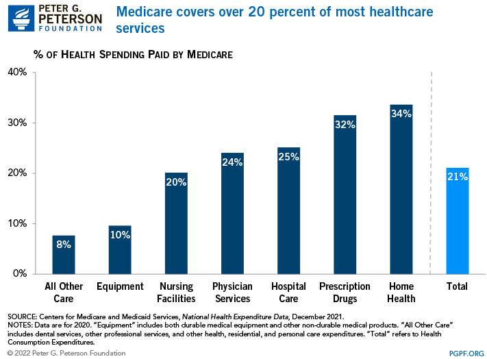 Medicare covers over 20 percent of most healthcare services