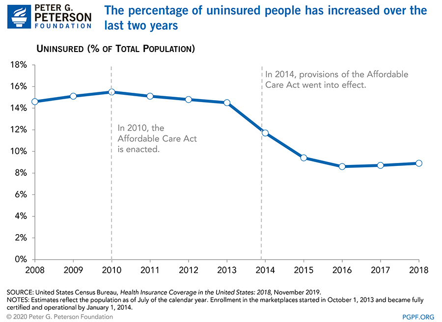 The percentage of uninsured people has increased over the last two years