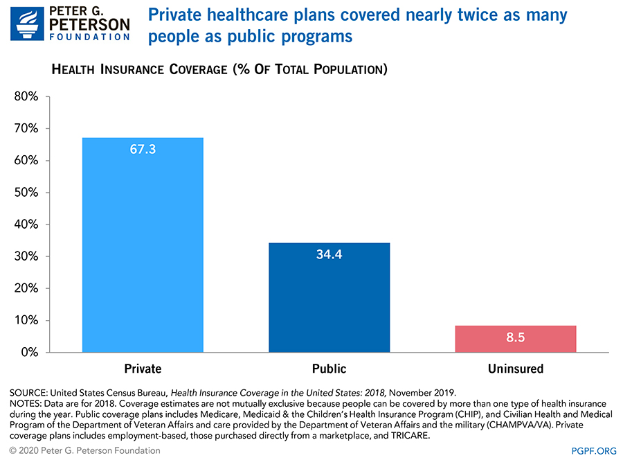 Private healthcare plans covered nearly twice as many people as public programs