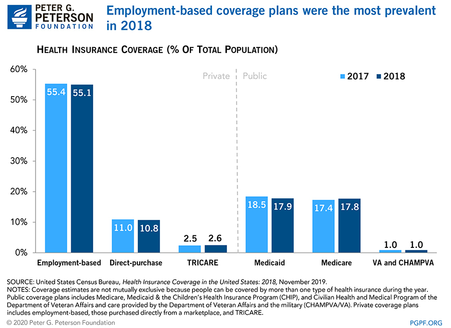 Employment-based coverage plans were the most prevalent in 2018