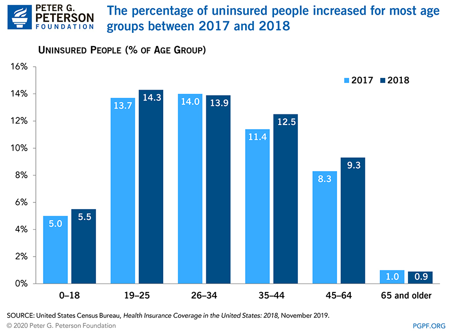 The percentage of uninsured people increased for most age groups between 2017 and 2018