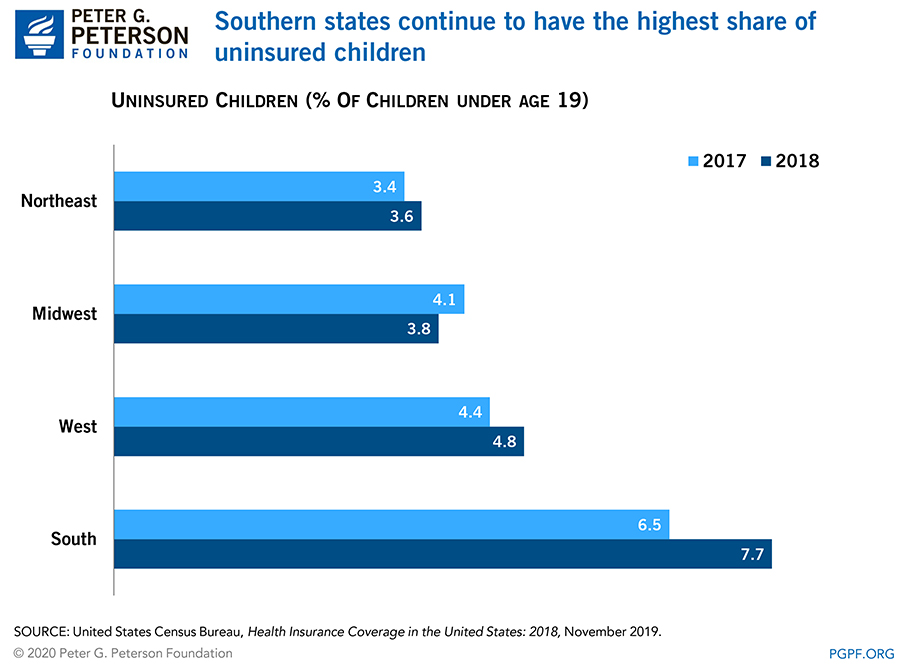 Southern states continue to have the highest share of uninsured children