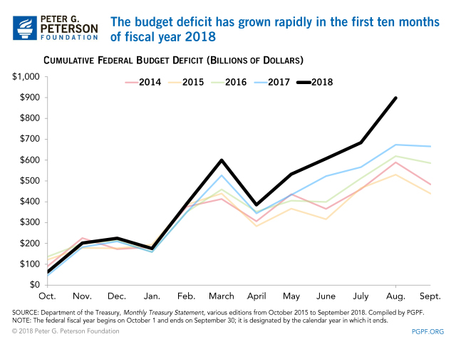 The budget deficit has grown rapidly in the first ten months of fiscal year 2018