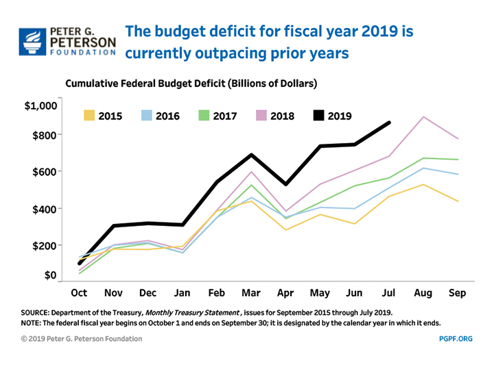 The budget deficit for Fiscal Year 2019 is currently outpacing prior years
