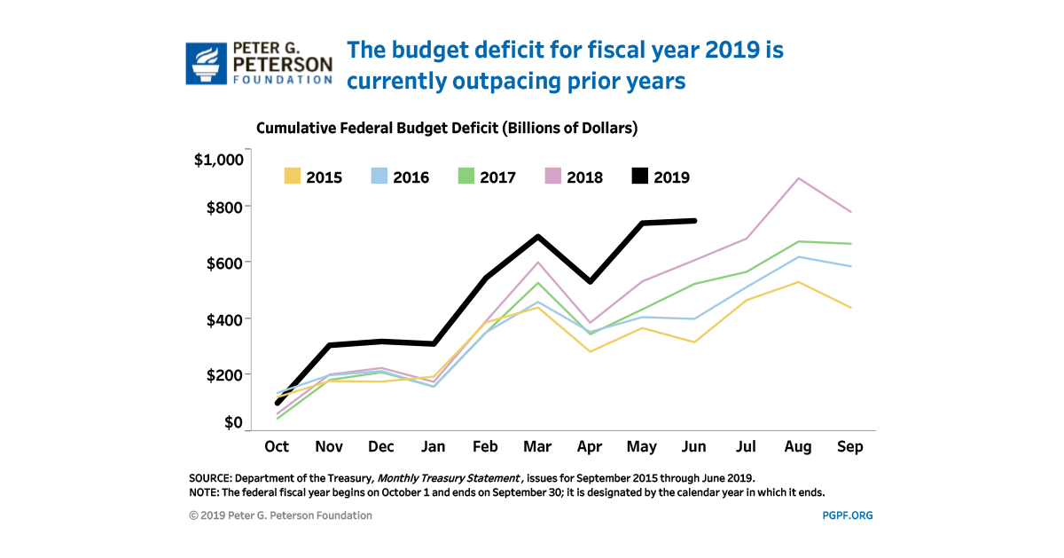 The Current Federal Deficit and Debt