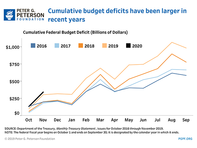 Cumulativbe budget deficits have been larger in recent years