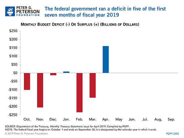 The federal government ran a deficit in five of the first seven months of Fiscal Year 2019