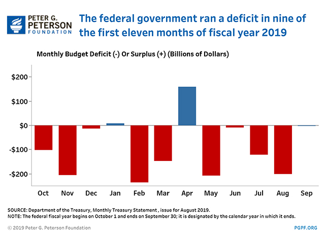 The federal government ran a deficit in eight of the first ten months of Fiscal Year 2019